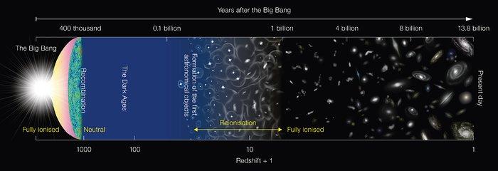 Schematiskt diagram över universums historia