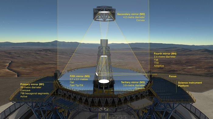 Schemat systemu optycznego ELT z zaznaczeniem położenia zwierciadeł
