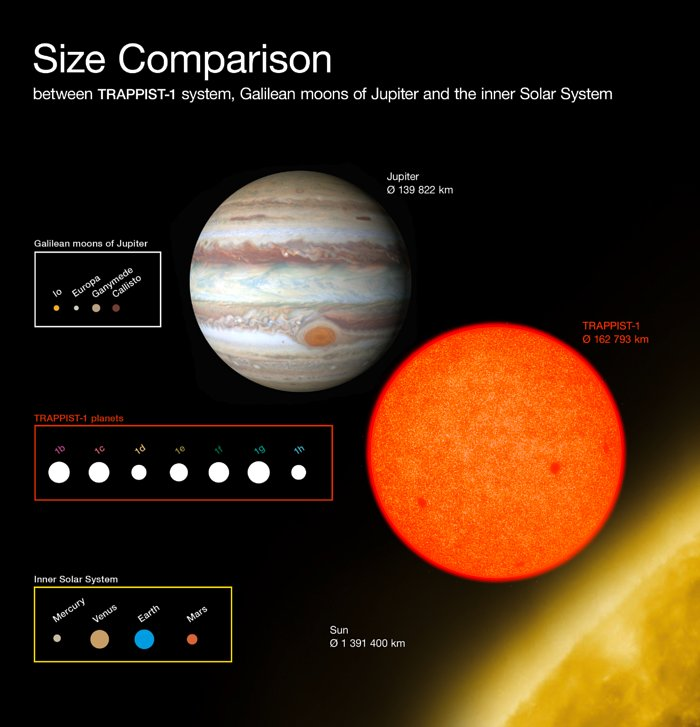 Comparison of the sizes of the TRAPPIST-1 planets with Solar System bodies