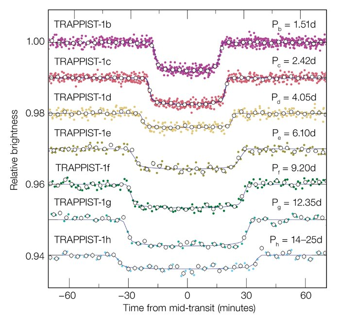 Transitlyskurver for de syv TRAPPIST-1 exoplaneter