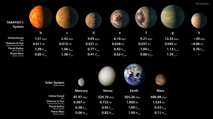 Ilustrações artísticas dos planetas do sistema TRAPPIST-1 e dos planetas rochosos do Sistema Solar