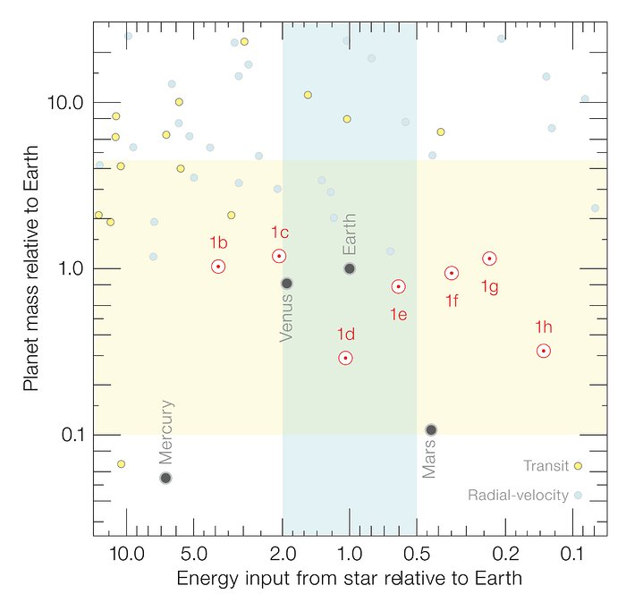 Properties of the seven TRAPPIST-1 planets compared to other known planets