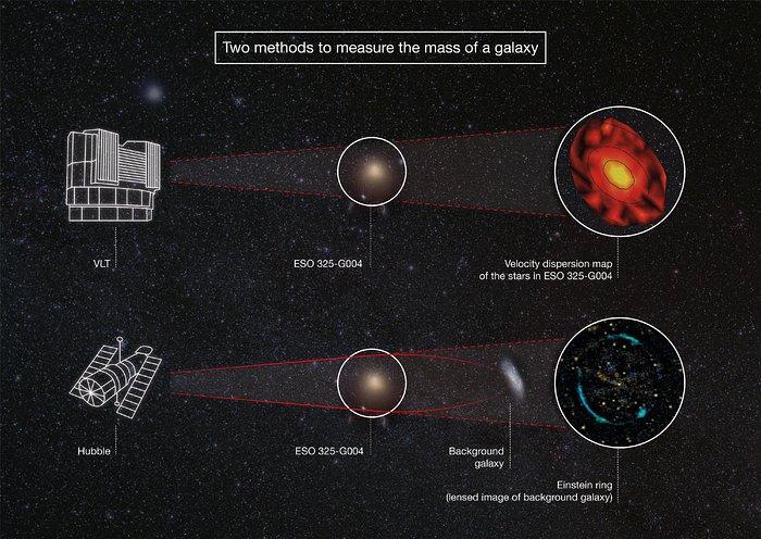 Deux méthodes de mesure de la masse d'une galaxie