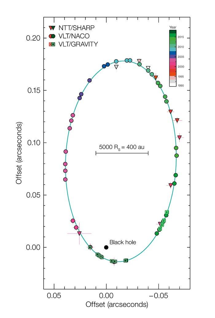 Diagrama de la órbita de S2 alrededor del agujero negro supermasivo del centro de la Vía Láctea
