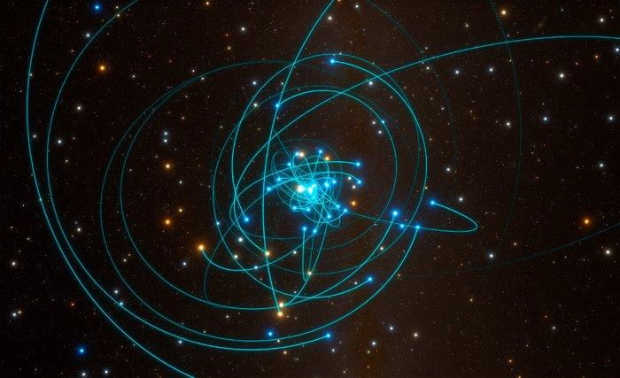 Órbitas das estrelas em torno do buraco negro situado no coração da Via Láctea