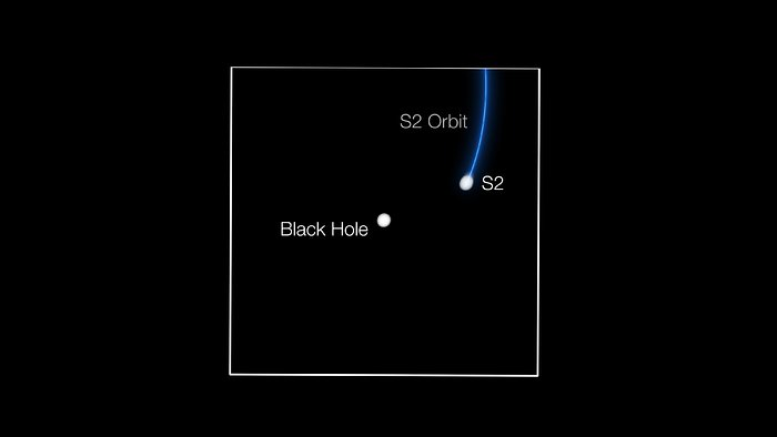 GRAVITY tracks star passing supermassive black hole