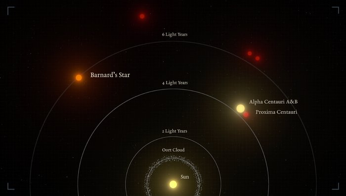 The nearest stars to the Sun (infographic)