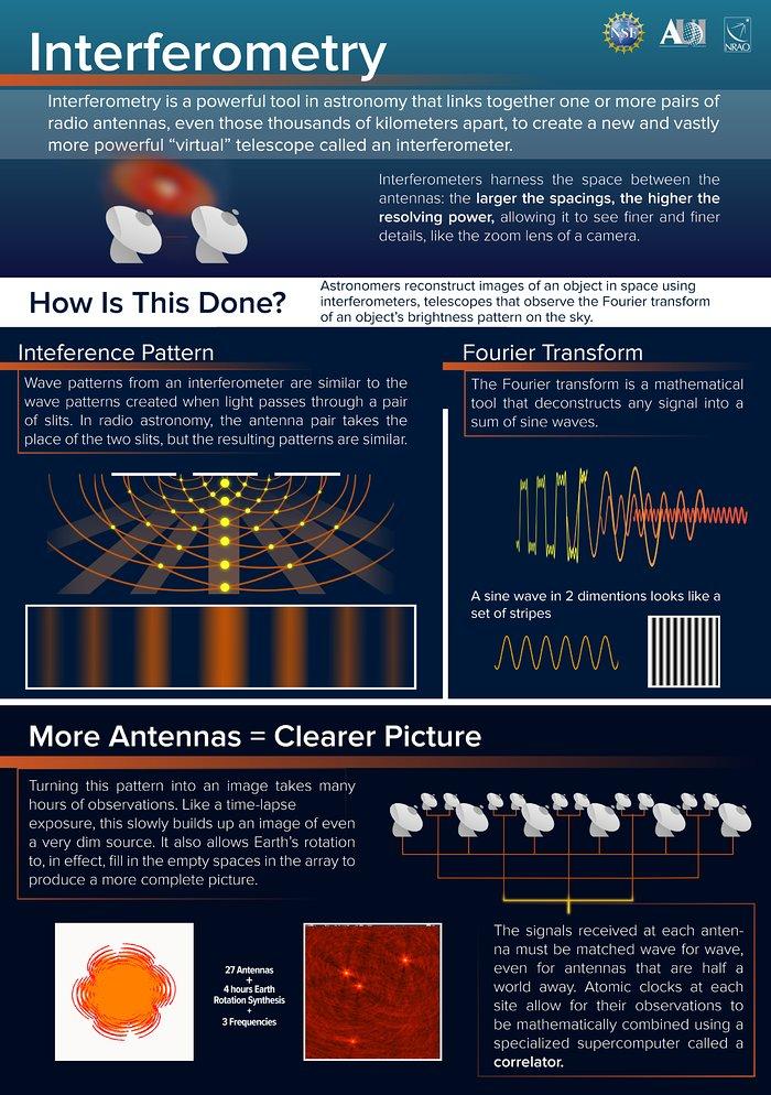 Nøglebegreberne i Interferometri
