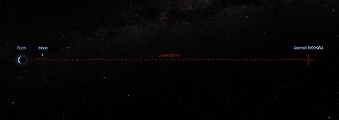Der minimale Abstand zwischen dem Asteroiden 1999 KW4 und der Erde