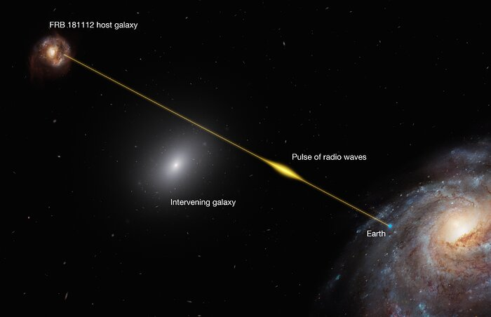 Infographic showing the path of FRB 18112 passing through the halo of an intervening galaxy