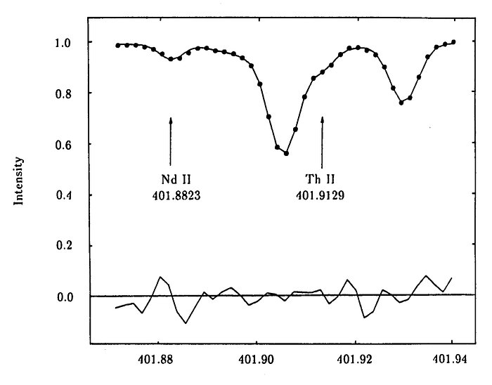 Thorium and neodymium in the old star HR 509