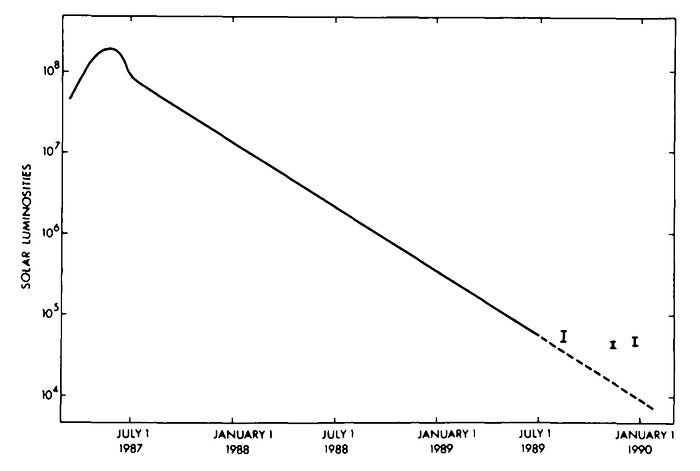 The lightcurve of Supernova 1987A