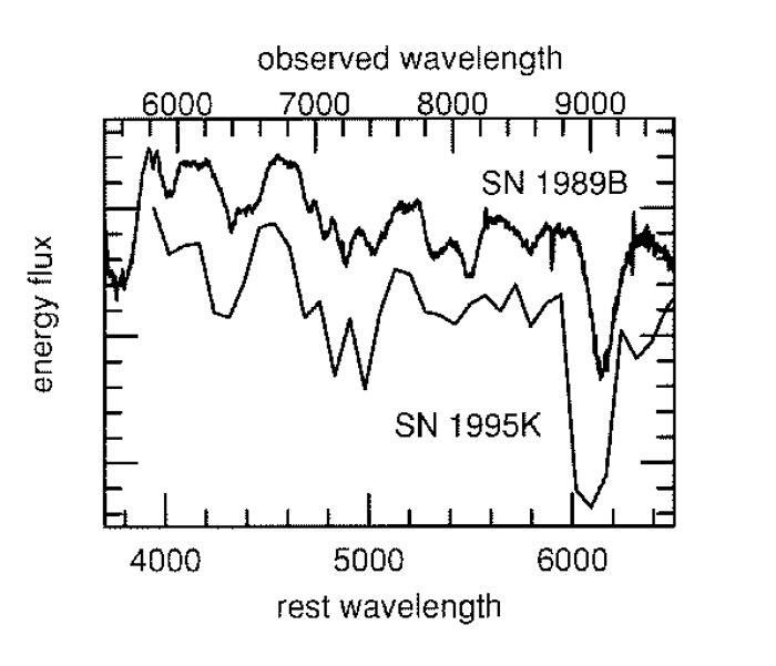 Classification of SN 1995K