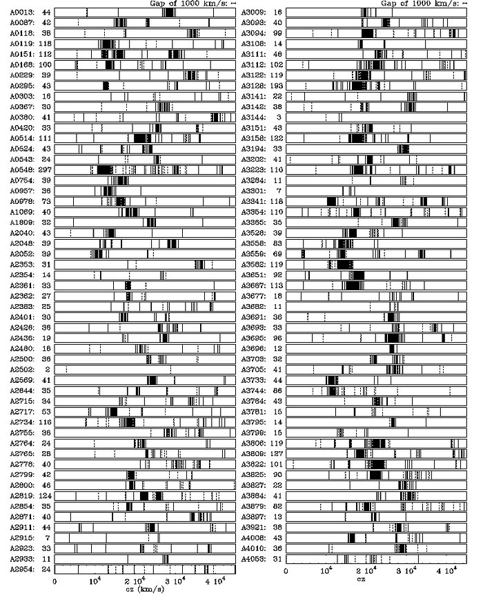 Velocities of 5634 southern galaxies