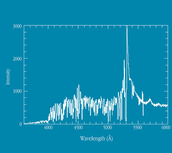 Spectrum of Quasar Q0103-260