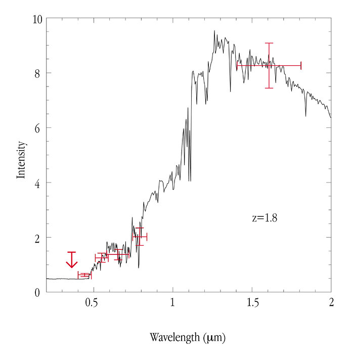 Photometric Redshift of Extremely Red Galaxy