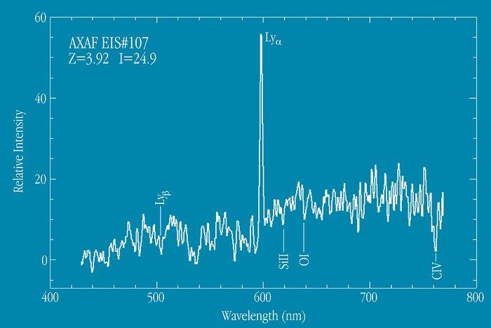 Spectrum of distant galaxy EIS 107