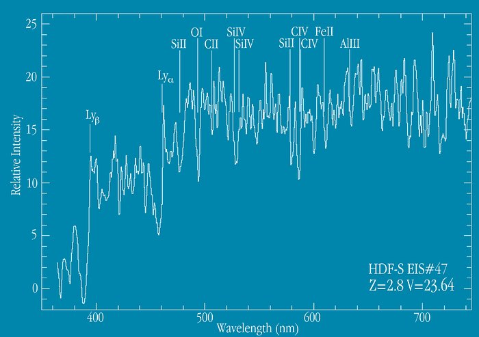 Spectrum of distant galaxy EIS 47