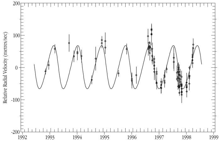 i Horologii - Radial Velocity Variations
