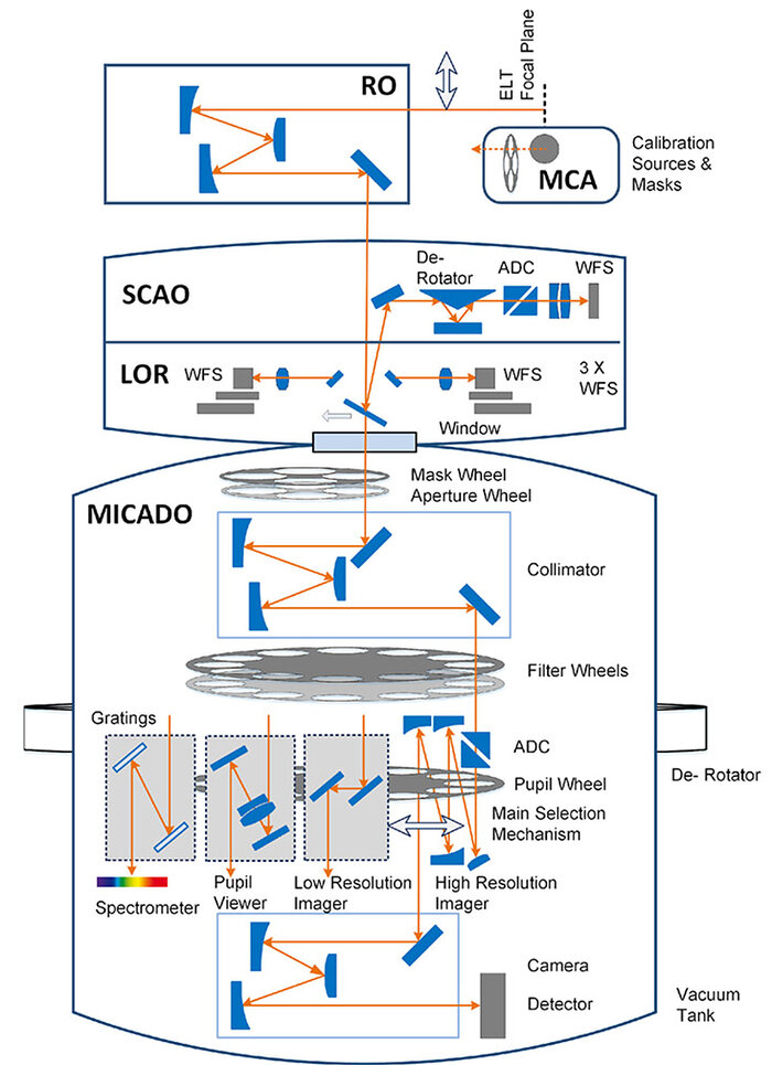 MICADO Instrument Schematic