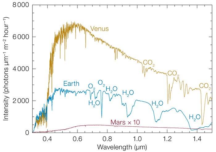 Planetary spectra