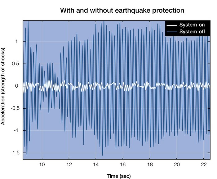 Seismic accelerations graph