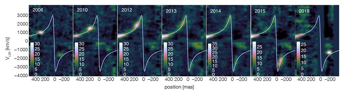 Series of position-velocity diagrams of G2 obtained with SINFONI at the VLT