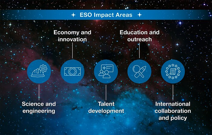 How ESO benefits its Member States - 19