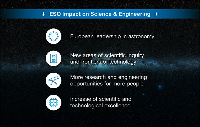 How ESO benefits its Member States - 2