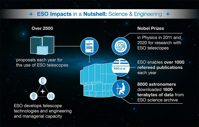How ESO benefits its Member States - 4