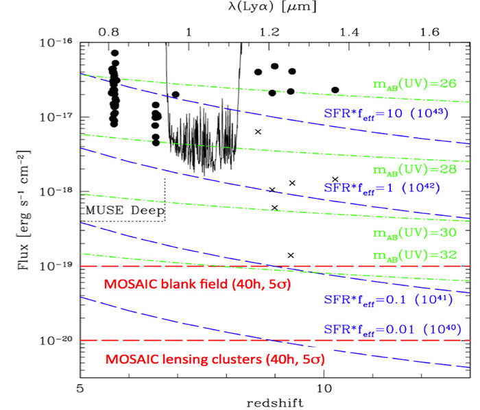 Lyα sensitivities vs. redshift for MOSAIC compared with the expected fluxes and the deepest Lyα observations available at z>5