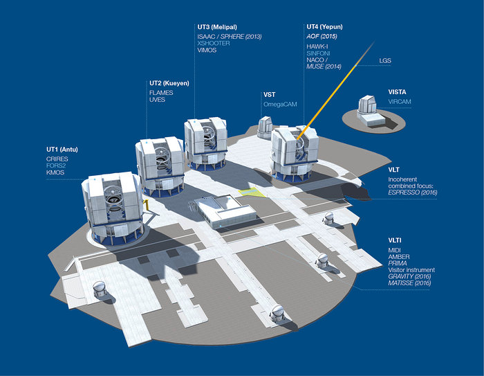Paranal Observatory - instruments (period 92)