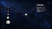 Examen des cartes d'identité de huit astéroïdes de notre Système Solaire