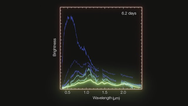 Animation of spectra of kilonova in NGC 4993