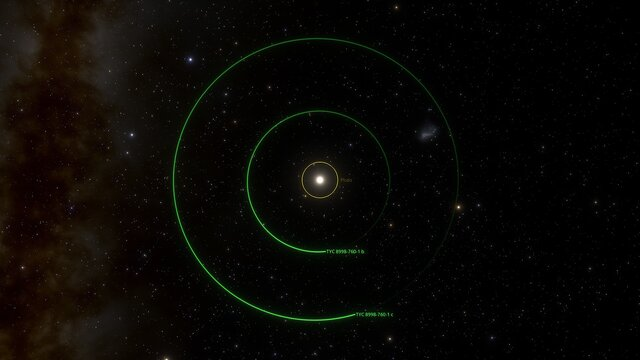 View of the orbit of two exoplanets around TYC 8998-760-1
