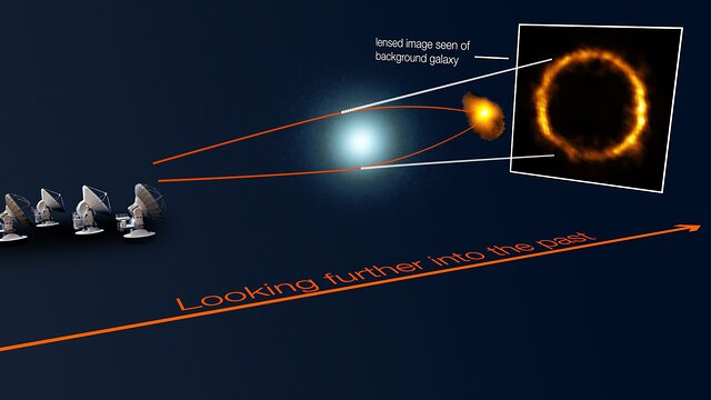 Gravitational lensing of the distant SPT0418-47 galaxy (schematic)