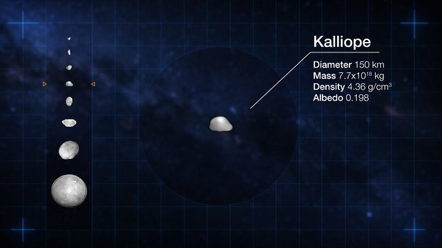 Looking at the identity cards of eight asteroids in our Solar System