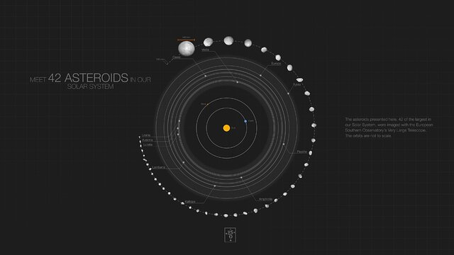 42 asteroids in our Solar System and their orbits